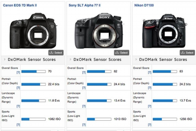 Sony A77ii embarrasses the Canon 7D Mark II